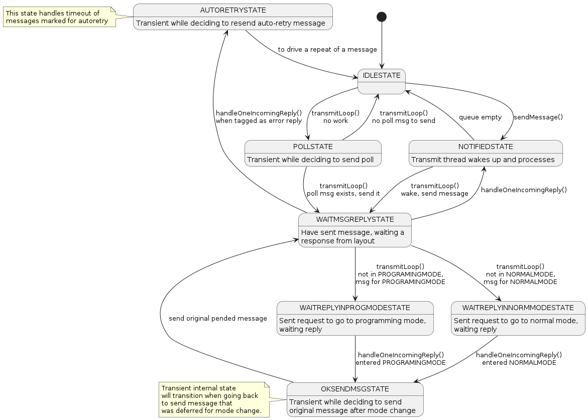 Uml States Java Pictures Thread Application Life Cycle Protocol State Machine Diagram Example 1117x836