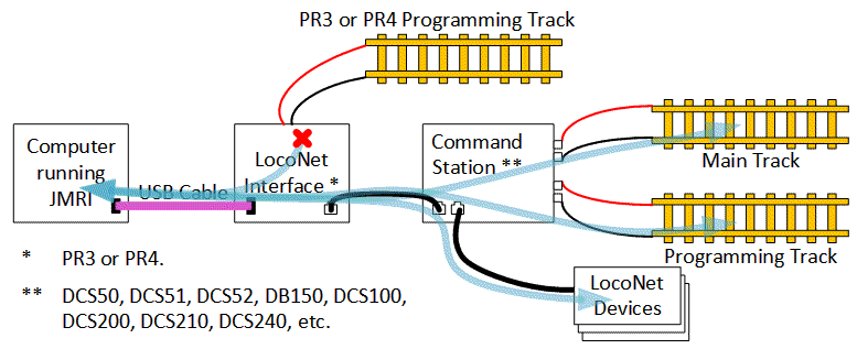 connections for pr4 acting as a loconet interface